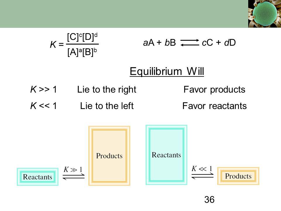 Equilibrium Will K = [C]c[D]d [A]a[B]b aA + bB cC + dD K >> 1